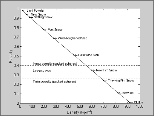 Image:Snow density.jpg