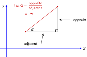 Inclination in general is the angle between a reference plane and another plane or axis of direction. This angle α is called the inclination of the line.
