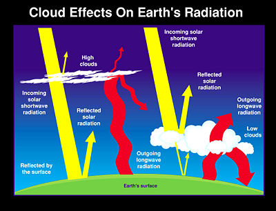 Clouds and the effects of solar radiation. Cloud albedo is a measure of the Albedo of a Cloud - higher values mean that the cloud reflects more solar radiation, or more radiation is Transmittance.  Cloud albedo varies from less than 10% to more than 90% and depends on drop sizes, liquid water or ice content, thickness of the cloud, and the sun's zenith angle. The smaller the drops and the greater the liquid water content, the greater the cloud albedo, if all other factors are the same.